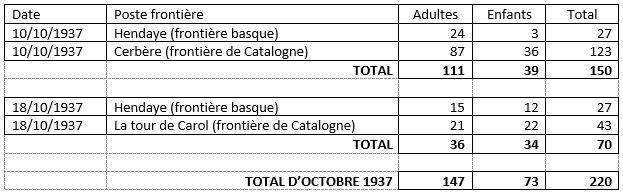 Rapatriements 1937